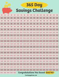 Save A Penny A Day Chart Uk 365 Day Penny Saving Challenge Save 667 In One Year