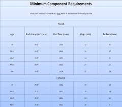 57 Ageless Airforce Pt Test Standards