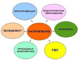 Помощь студентам ИНСТО ВЭГУ ВКонтакте Направления