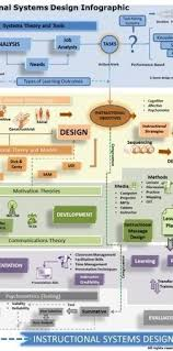 Instructional System Design Instructional Systems Design Infographic Infographic And Learning
