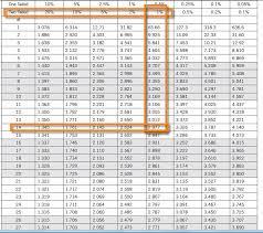 T Test Chart Students T Distribution Students T Test Six Sigma Study