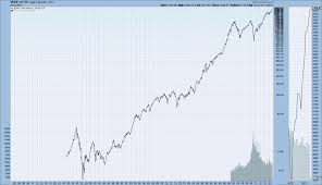 Monthly Long Term Historical Charts Djia Djta S P500