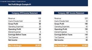 Operating Expense Template Net Profit Margin Template Download Free Excel Template