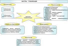 Реферат Глобализация как общемировой процесс com  Глобализация как общемировой процесс