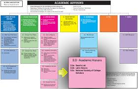 content creation digital communications academic advising site map pull out for academic honors