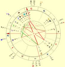 Justin Timberlake Natal Chart The Love Life Of Claudia Schiffer An Astrological Analysis
