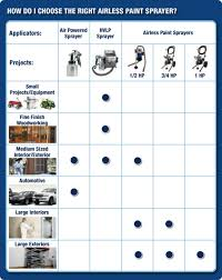 Wagner Paint Sprayer Comparison Chart Best Paint Sprayers Reviewed Value For Money Home Spray