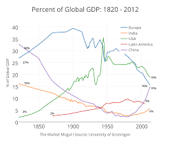Latin Charts 2012 Chart Of The Day Percent Of Global Gdp 1820 2012 The