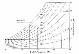 Evaporative Cooler Air Temperature Relative Humidity Chart Relative Humidity And Temperature