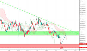 Live Forex Charts With Support And Resistance Levels Forex