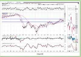 4 Charts Oil And Gold Vs Oil And Gold Volatility Indices