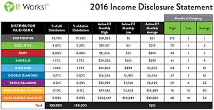 Become An It Works Distributor Earn A Monthly Recurring Income