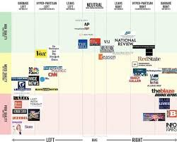 News Source Bias Chart Is Your News Source Biased Two Charts That Help Answer