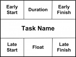 How To Use The Pert Chart For Project Management Toughnickel