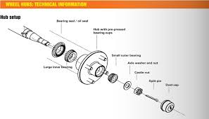Avoid Boat Trailer Bearing Failure Northside Marine Your