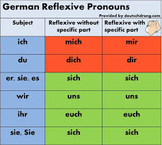 Reflexive Pronouns & Verbs in German