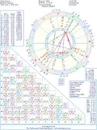 Germany Birth Chart Volker Bruch Natal Birth Chart From The Astrolreport A List