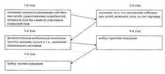 ЭТАПЫ ИССЛЕДОВАНИЯ КОНФЛИКТА это что такое ЭТАПЫ ИССЛЕДОВАНИЯ  Этапы развития конфликта