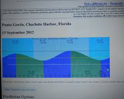 Charlotte Harbor Tide Chart Depth Soundings Sailboat Home Listings From Capt Chuck
