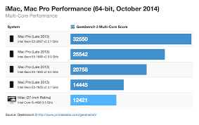 Imac Speed Comparison Chart Apples New Retina Imacs Offer Slight Performance Boost Over