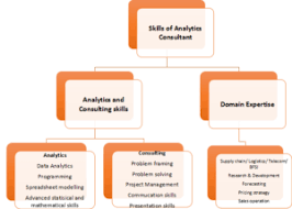 skills possessed what is analytics consulting and how to get there