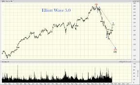 Apple Share Price History Chart Apple Elliott Wave 5 0