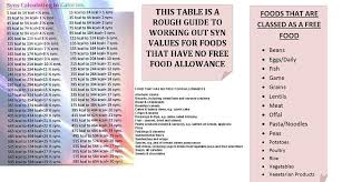 Slimming World Syns Chart Sw Syn Chart For No Free Food Allowance In 2019 Slimming