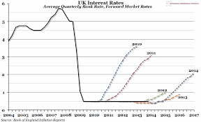 Stamp Weight Chart Uk Chart Of The Week Uk Interest Rates The Economic Voice