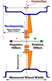Offset Backspacing Explained In A Diagram Wheels Tires