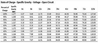 Golf Cart Battery State Of Charge Chart