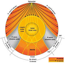 Earths Interior Types Of Earthquake Seismic Waves Pmf Ias