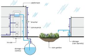 Rain Water Harvesting Next Cc