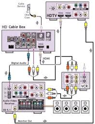 how to hookup hdtv digital cable surround sound and vcr