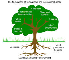 environmental protection industry a job creator org a pillar or the whole foundation