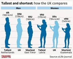 Latvian women average only 3