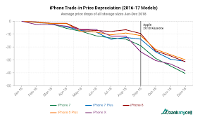 Iphone Chart Samsung Galaxy S9 Loses Value Twice As Fast As The Iphone X
