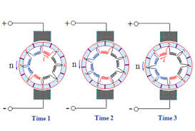 principle of operation ac motors resources for engineers commutation process of universal motors