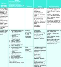 Charting Practice For Nurses Nursing Sensitive Indicator Themes Download Table