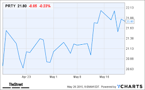 Party City Stock Chart Party City Prty Stock Gets Rating Initiation At Deutsche