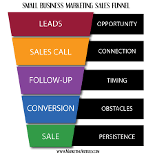 sales for small business sales funnel a realistic view of the sales process