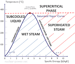 Enthalpy Conversion Chart Latent Heat Of Condensation Enthalpy Of Condensation