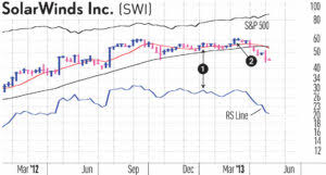 Solarwinds Stock Price Chart When To Sell Stocks How The Relative Strength Line Gives