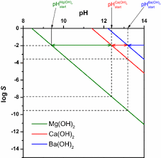 Metal Precipitation Ph Chart The Calculation Of The Solubility Of Metal Hydroxides Oxide