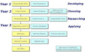 5 year career plan example career plan flowchart creative add markpostsinfo 129207700824