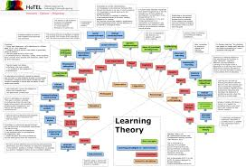 Learning Theory What Are The Established Learning Theories