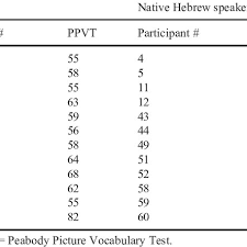 Ppvt Scoring Chart Individual Scores On Ppvt In The Ppvt Matched Sub Samples