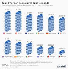 Design Graphique Salaire Graphique Tour Dhorizon Des Salaires Dans Le Monde Statista