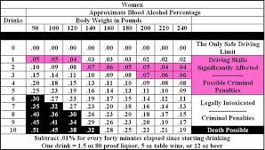 Dui Alcohol Level Chart How To Beat A Dui 1 Guide To Get Out Of Dui 2019