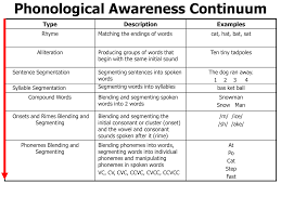 Pin By The Goddard School On Phonics And Reading Instruction