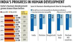 Indias Human Development Growth Slows Down In Line With